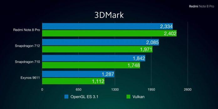 Comparación de rendimiento 3DMark