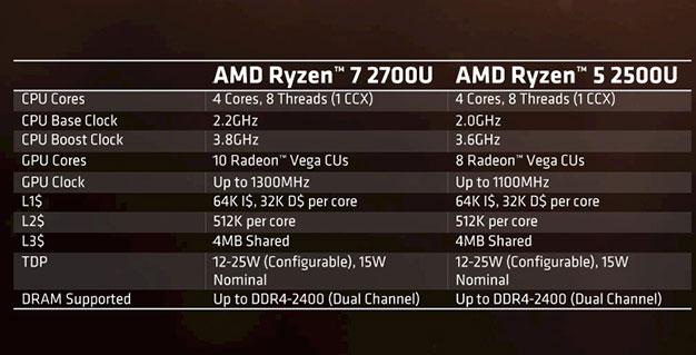 Especificaciones móviles AMD Ryzen