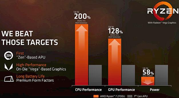 Objetivos móviles AMD Ryzen