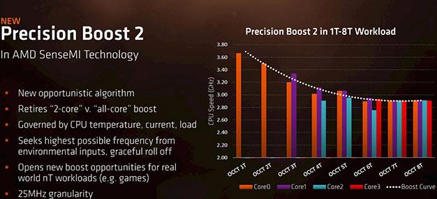AMD Ryzen Mobile Precision Boost 2