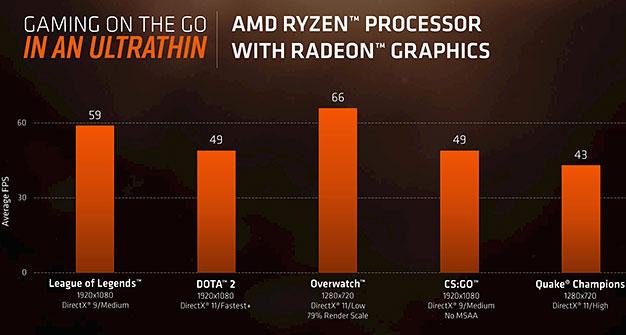 Puntos de referencia de juegos móviles AMD Ryzen