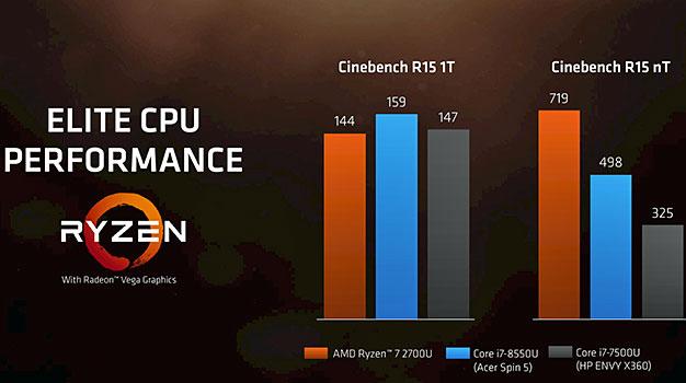 Puntuaciones de AMD Ryzen Mobile Cinebench