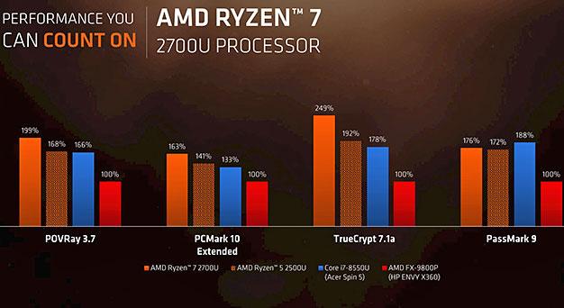 Puntos de referencia móviles AMD Ryzen