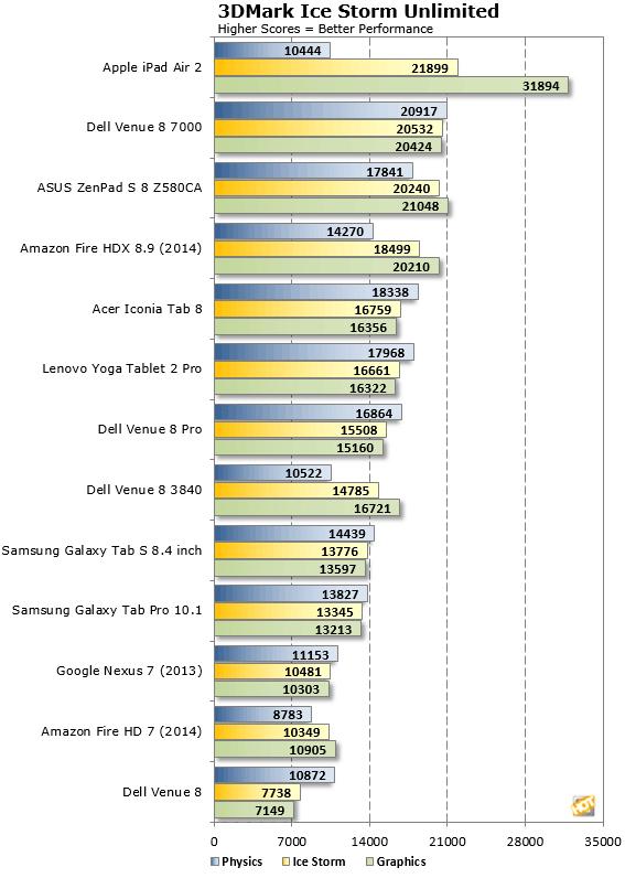 Tormenta de hielo ZenPad S 8