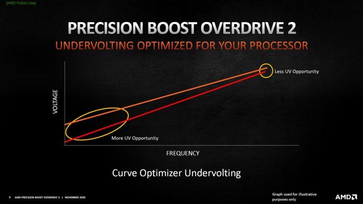 gráfico del optimizador de curva 2 de amd pbo
