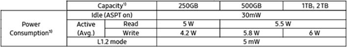 ssd 970 evo plus potencia