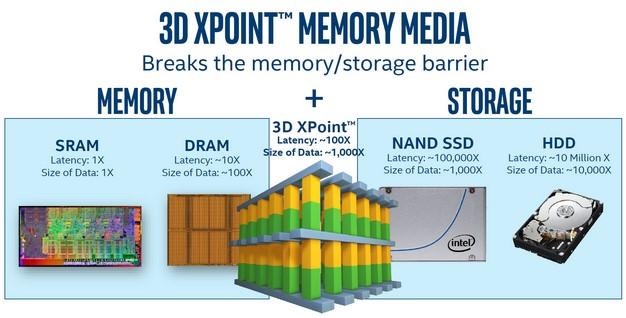 Intel optane dc p4800x Tecnología de memoria 3D XPoint