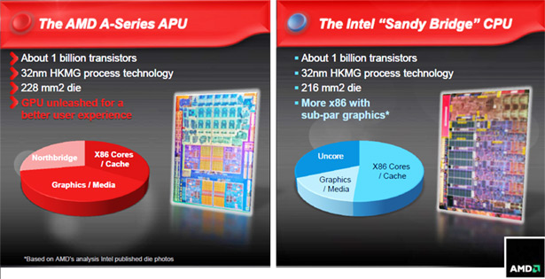 Vista previa de la APU AMD A8-3850 Llano y la plataforma Lynx