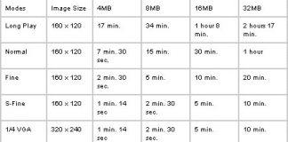 El tamaño de la cámara de visualización de Internet de Sharp importa