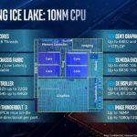 La CPU móvil Intel Ice Lake se informa a la par con la CPU de escritorio AMD Ryzen