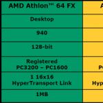 Athlon 64 FX-51 de AMD