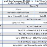Debut de la familia de procesadores Intel Xeon E5 v4: Dual E5-2697 v4 con 72 subprocesos probados