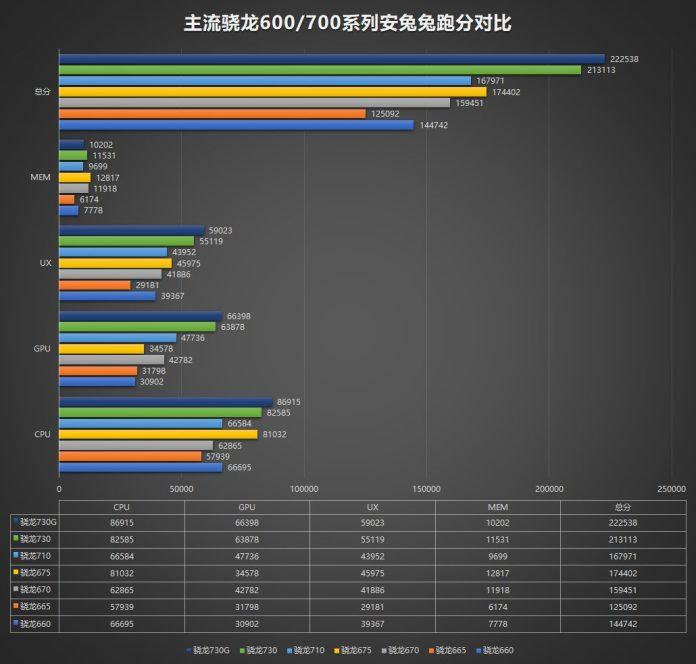 Los conjuntos de chips Snapdragon 730, 730G y Snapdragon 665 detectados en AnTuTu.  Imagen: ithome