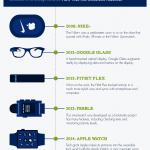 La evolución de la tecnología portátil [Infographic]