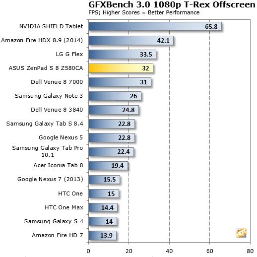 Banco GFX ZenPad Z580Ca