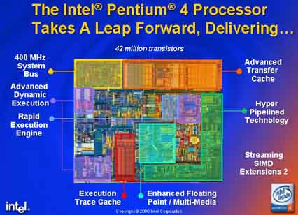 Prueba de banco Pentium 4