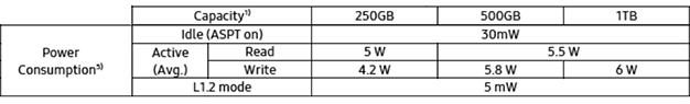 samsung 970 plus poder