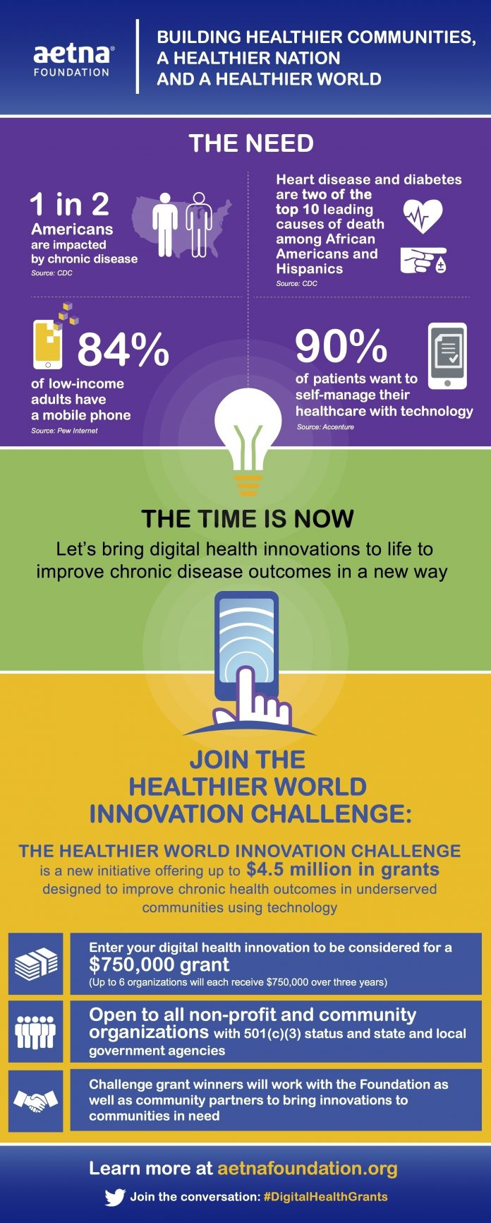 Aetna_foundation_healthier_world_innovation_challenge_infographic_final