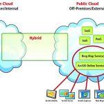 Uso de la nube híbrida para la gestión y el acceso a los datos