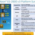 Vista previa de Intel Haswell-EP Xeon E5 v3 de 18 núcleos