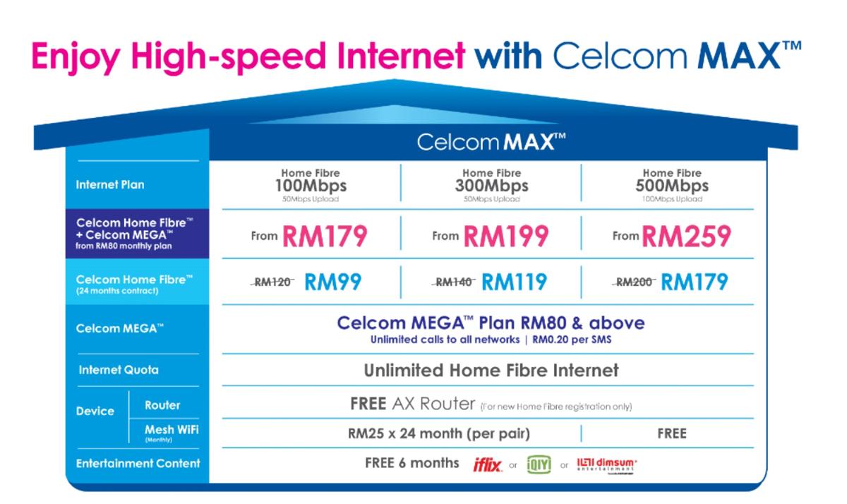 Celcom Max lanzó Home Fiber MEGA pospago
